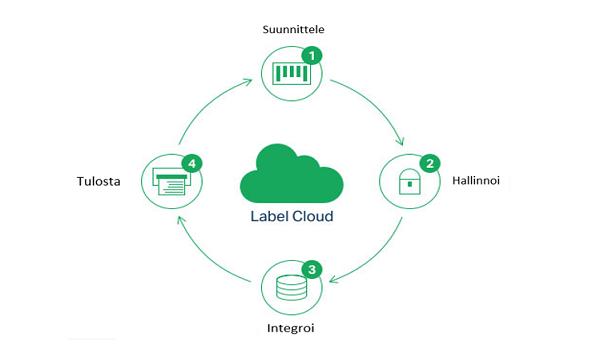 Label Cloud pilvitulostuspalvelu